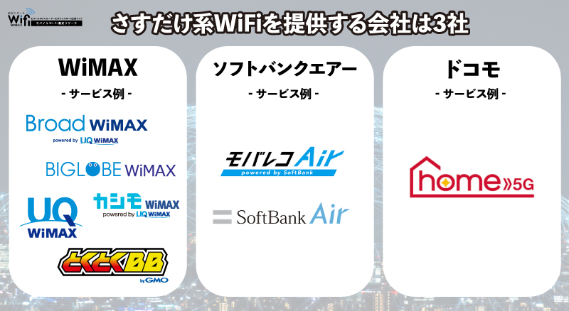 さすだけ系WiFi,WiMAX,ワイマックス,ソフトバンクエアー,モバレコAir,ドコモ