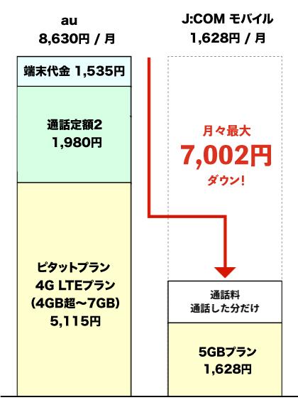 auからJ:COMモバイルに乗り換えした際の料金推移