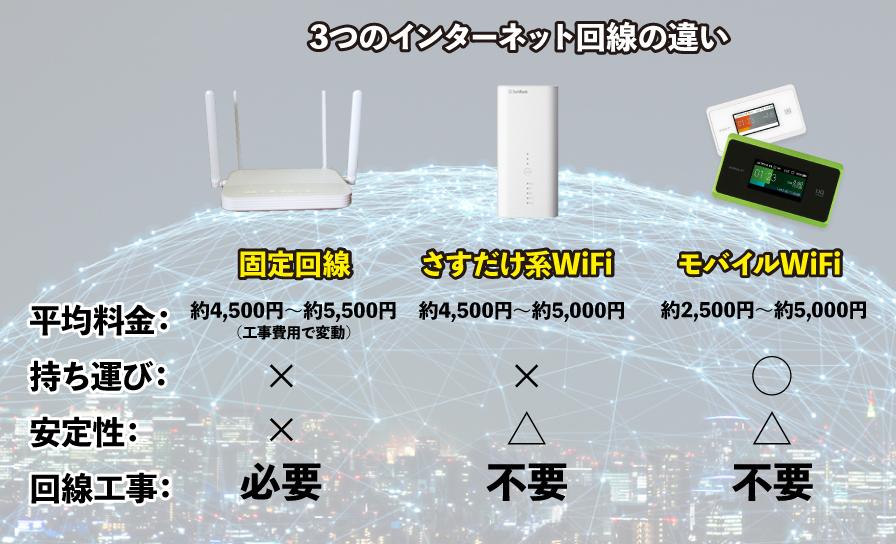 さすだけ系WiFiがおすすめな人の特徴